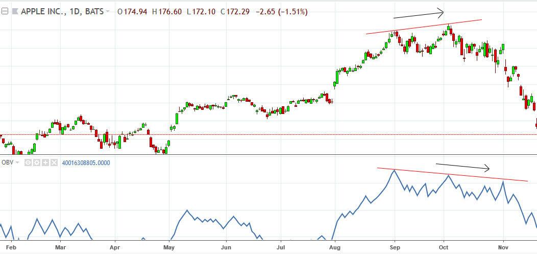 On Balance Volume indicator - Top 3 OBV Strategies - Trading