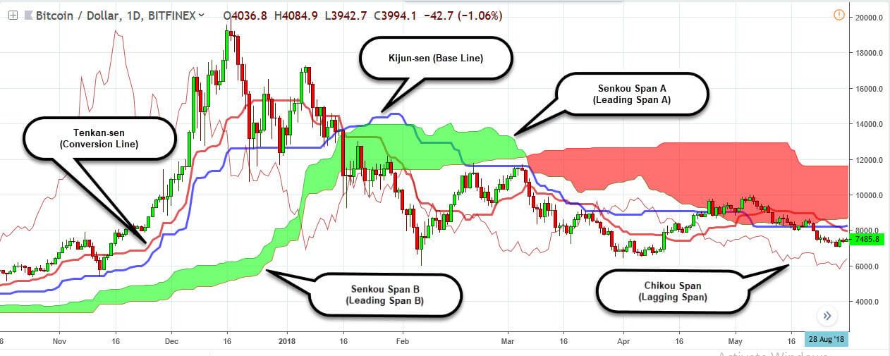 Ichimoku Cloud - A Practical Ichimoku Cloud Guide - Trading in Depth