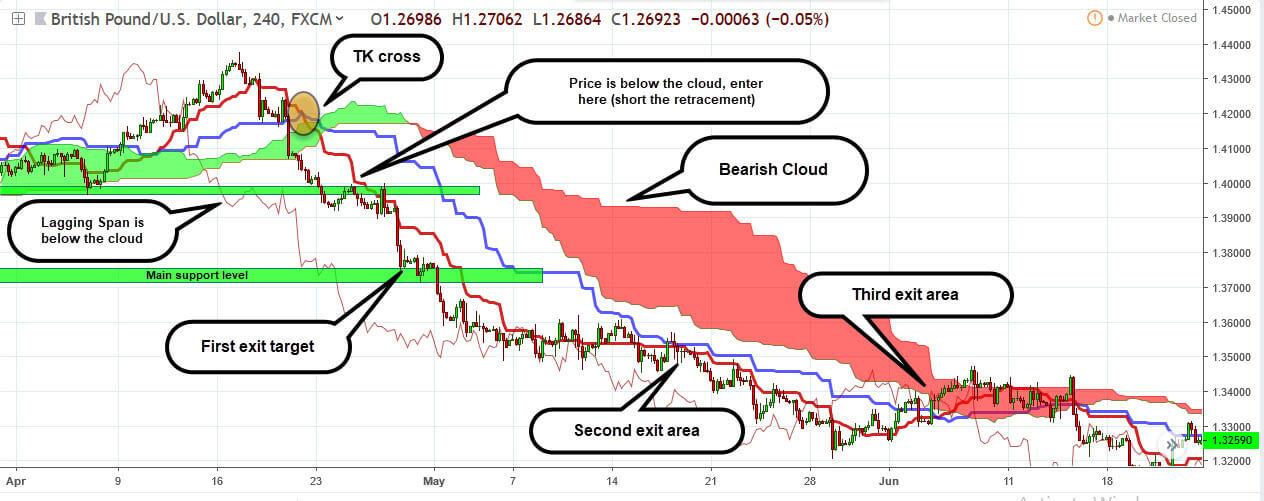 Ichimoku Cloud A Practical Ichimoku Cloud Guide Trading In Depth