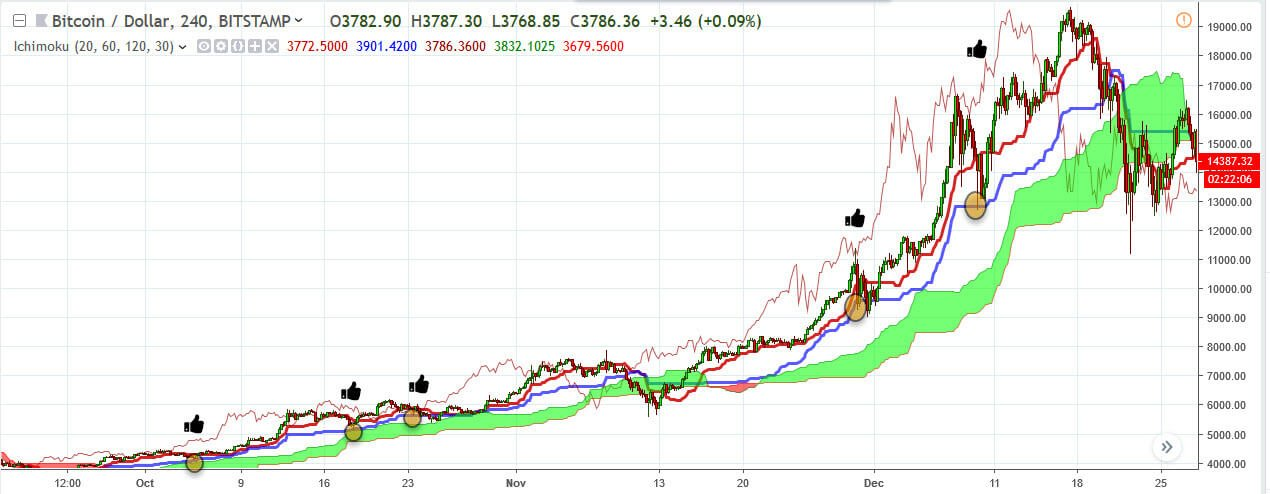Ichimoku Cloud - A Practical Ichimoku Cloud Guide - Trading