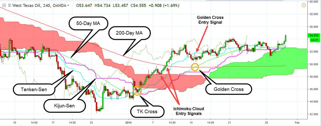 Comparison of the Golden Cross and the bullish tk cross entry signal