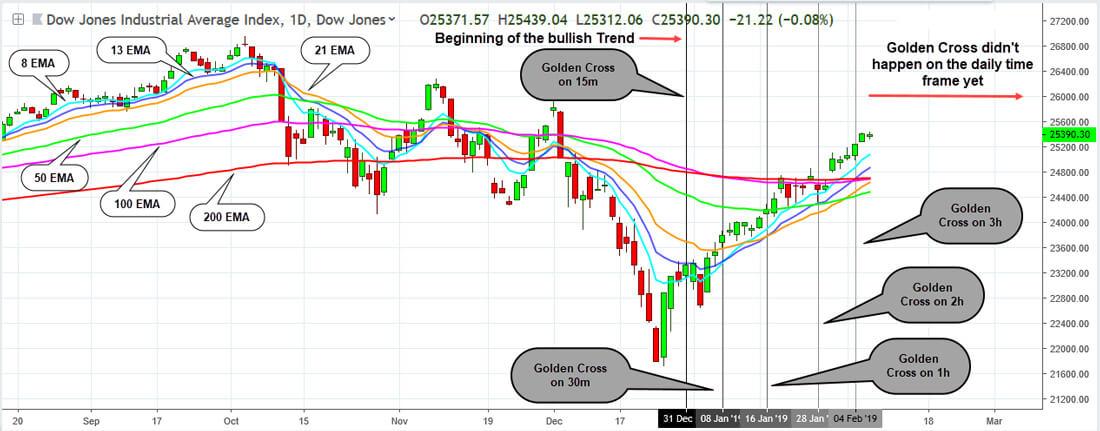 Golden Cross Trading - 5 Best Golden Cross Strategies - Trading in Depth